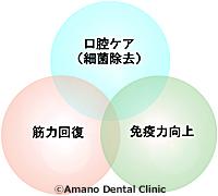 誤嚥性肺炎/誤えん性肺炎3因子