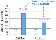 歯の再石灰化と強化/MIペースト/リン/カルシウム