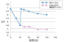 歯の再石灰化と強化/MIペースト/中和緩衝作用