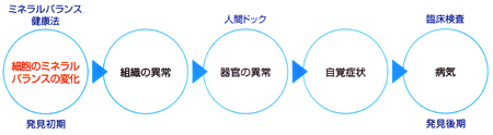 体質改善,歯槽膿漏,歯周病,口臭治療図1