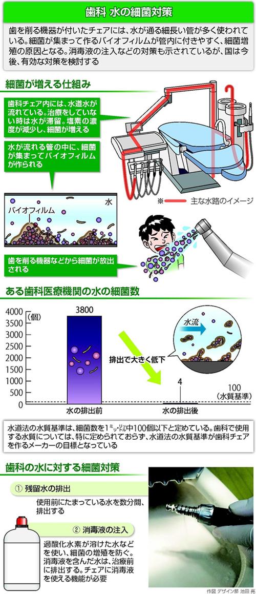 歯科治療水の細菌対策
