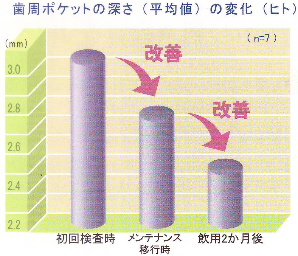 歯槽膿漏治療薬/乳酸菌生成エキス図