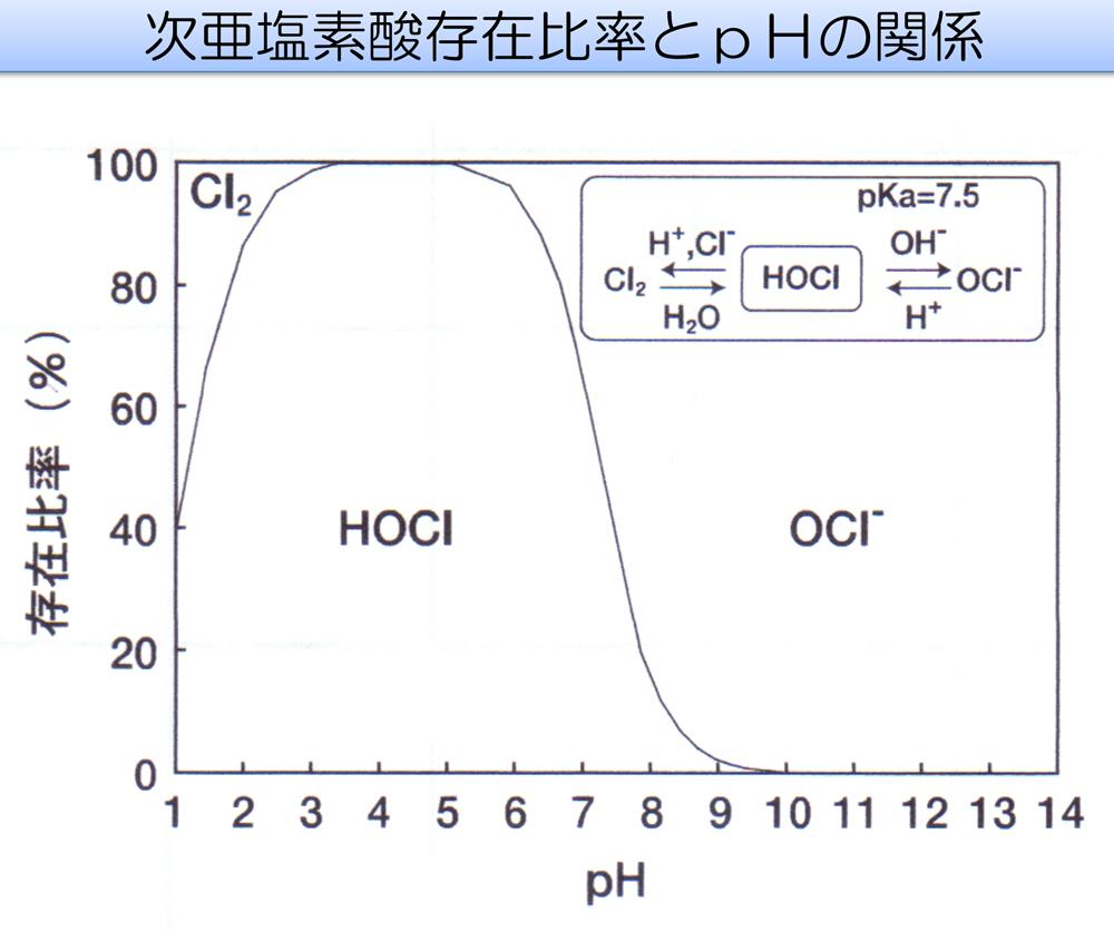 新型コロナウイルス殺菌消毒ペリオトリート次亜塩素酸水図1