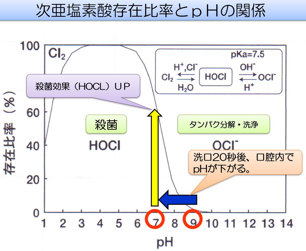 次亜塩素酸水除菌水殺菌効果詳細説明図2